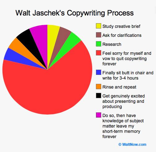 walt-copywriting-process